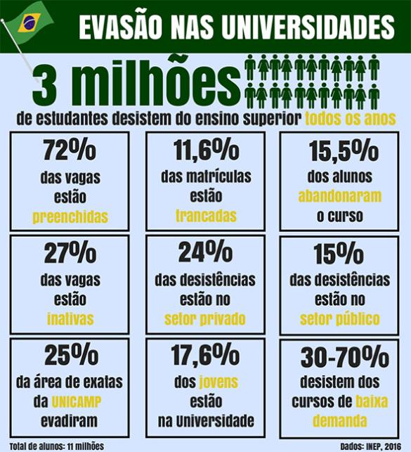 EVASÃO NAS UNIVERSIDADES